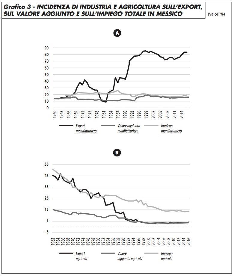 grafico3_industria_agricoltura_export_puyanamutis_817