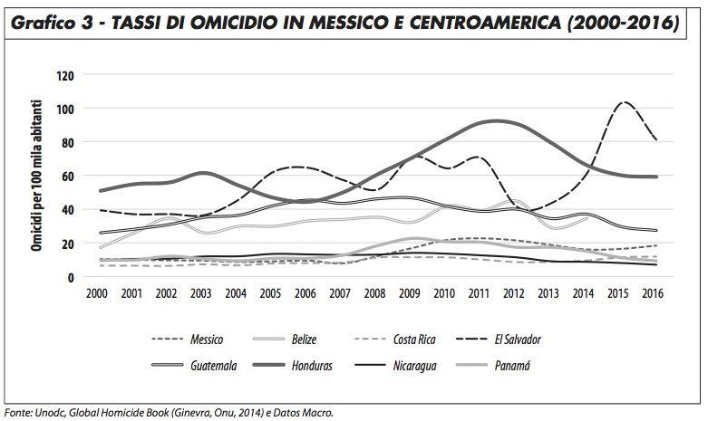 grafico3_omicidi_messico_centramerica_cascante_817