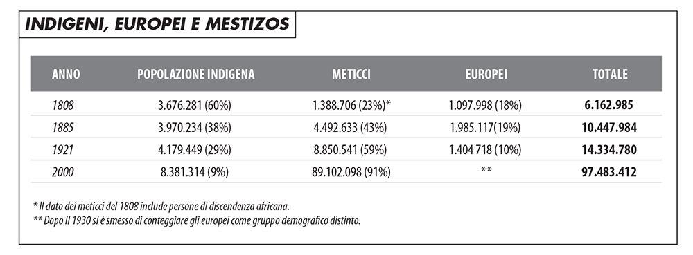 tabella_indigeni_europei_mestizos_817