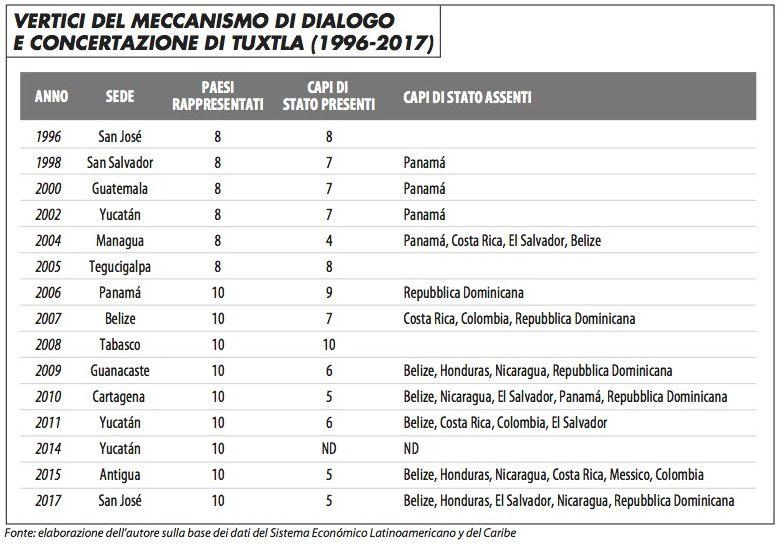 tabella_vertici_meccanismo_dialogo_tuxtla_cascante_817