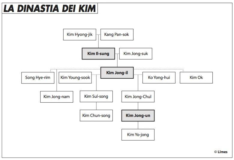 dinastia_kim_edito_917