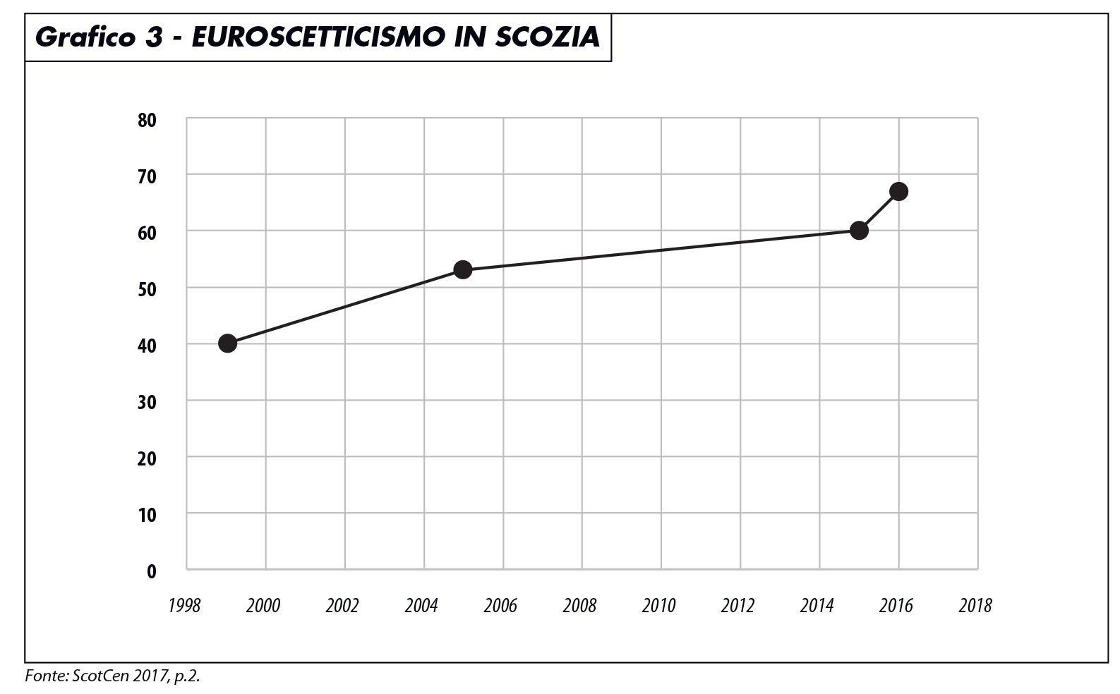 euroscetticismo_scozia_1017