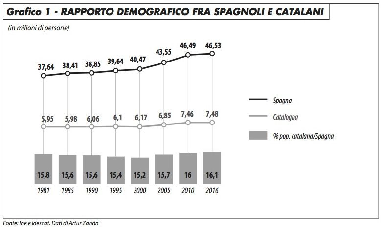 grafico1_spagnoli_catalani_edito_1017