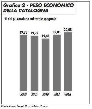 grafico2_peso_economico_catalogna_edito_1017