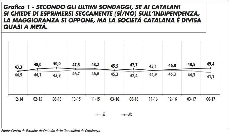 grafico_sondaggio_catalogna_toscano_1017