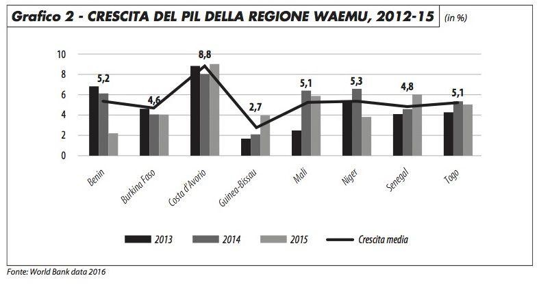 grafico2_traietti_1117