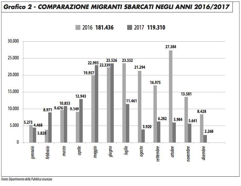 grafico2_minniti_118