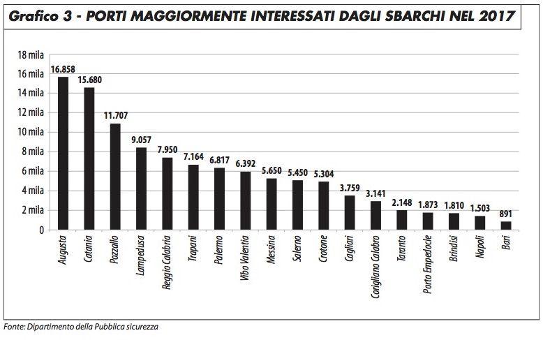grafico3_minniti_118