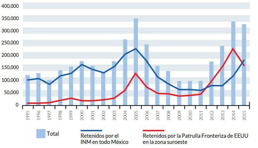Ernesto Rodríguez Chávez, Migración Centroamericana en tránsito irregular por Mexico, CANAMID Policy Brief Series, PB14, CIESAS: Guadalajara, México, 2016