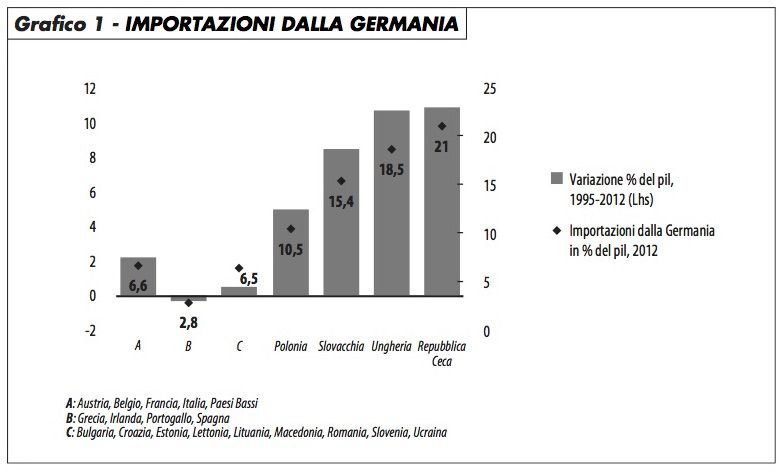 grafico1_import_germania_caselli_518