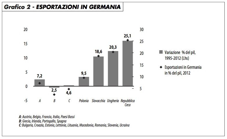 grafico2_export_germania_caselli_518