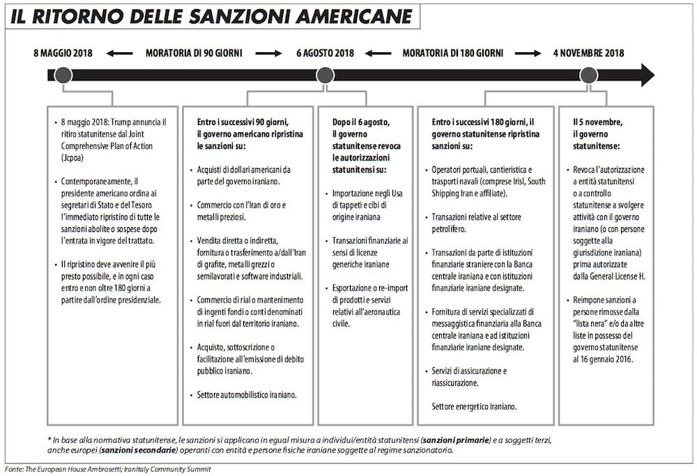 ritorno_delle_sanzioni_americane_edito_718
