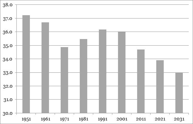 Fonte: Istat. Per il 2021 e 2031, variante mediana delle proiezioni Istat