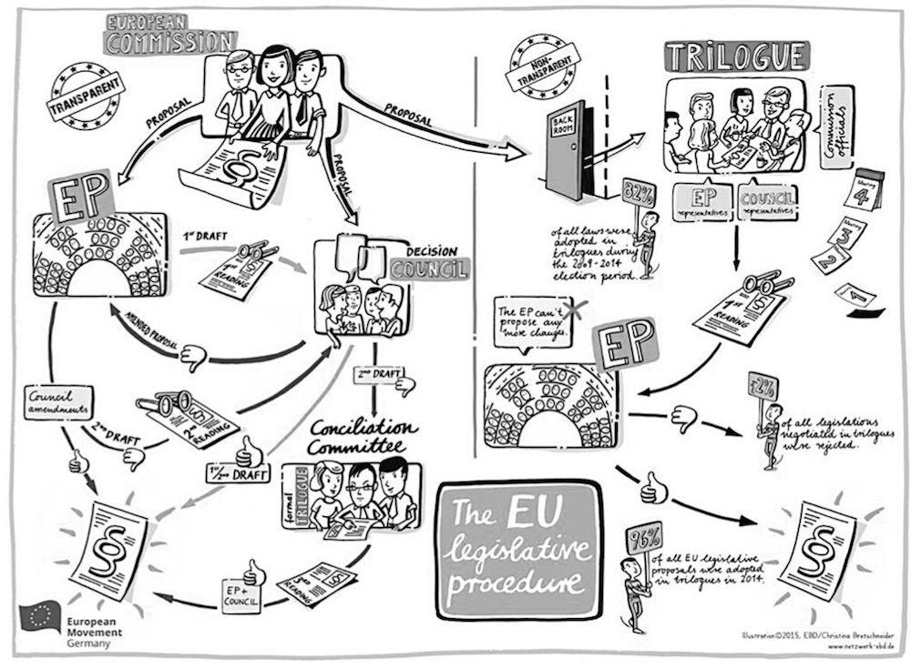 eu_legislative_procedure_collot_818