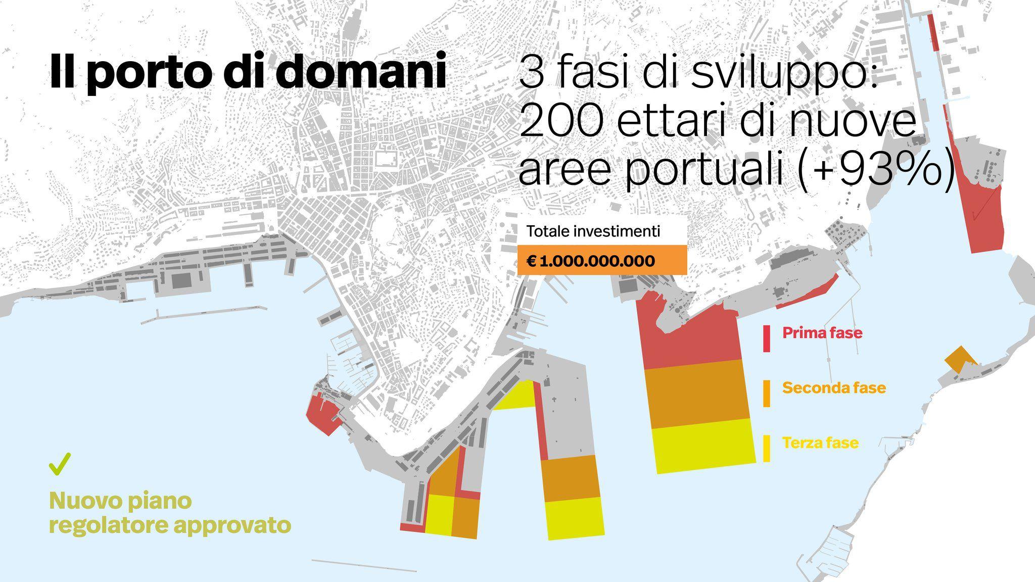 Fonte: Autorità portuale di Trieste