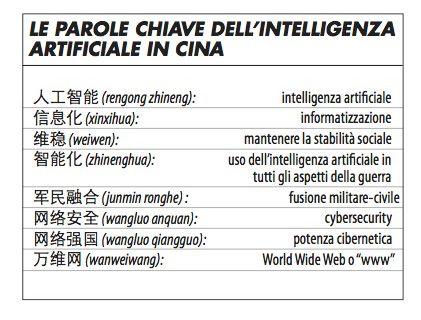 grafico_parole_chiave_ai_in_cina_cuscito_1018