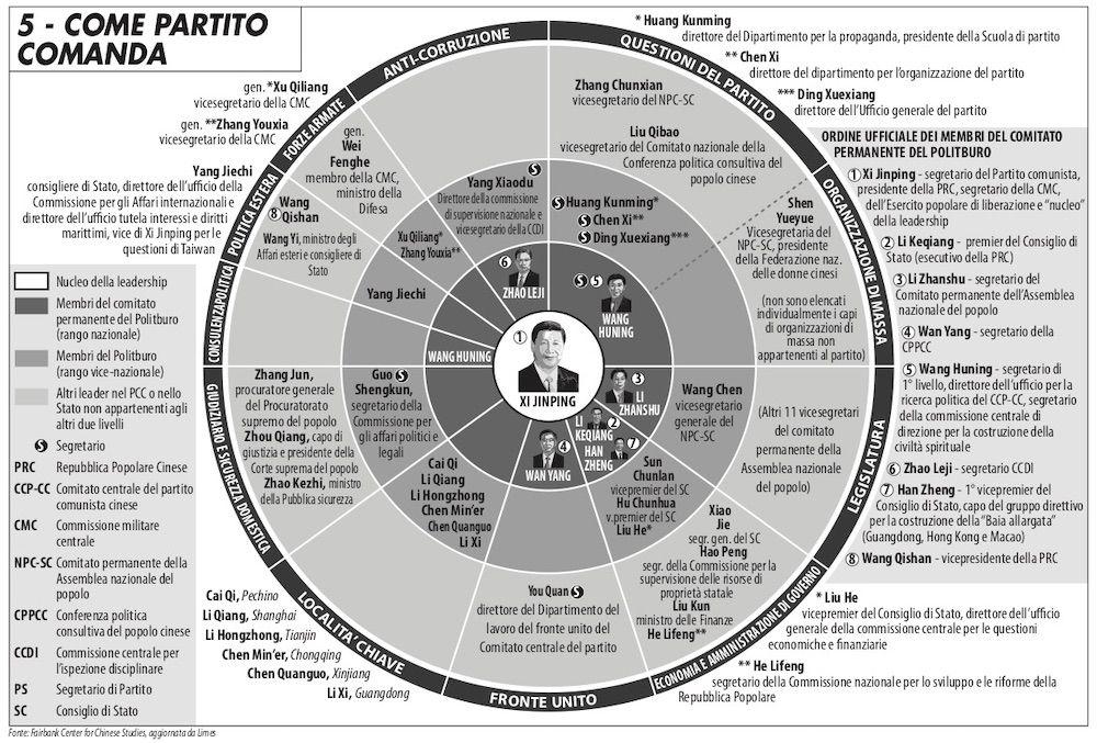 """Infografica realizzata da Francesca Canali e pubblicata nel numero di Limes """"Non tutte le Cine sono di Xi"""""""
