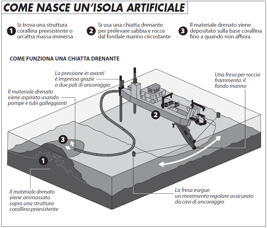 come_nasce_isola_artificiale1118.jpg