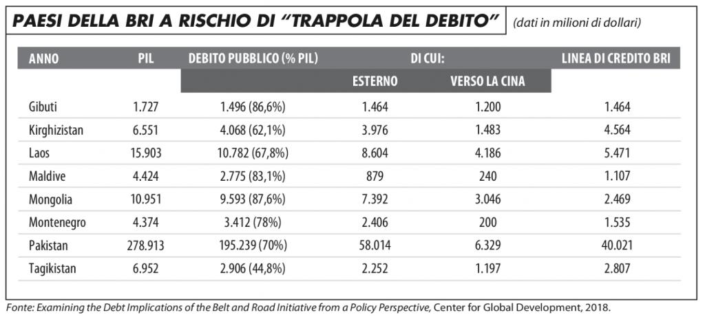 paesi_bri_rischio_trappola_debito_maronta1118