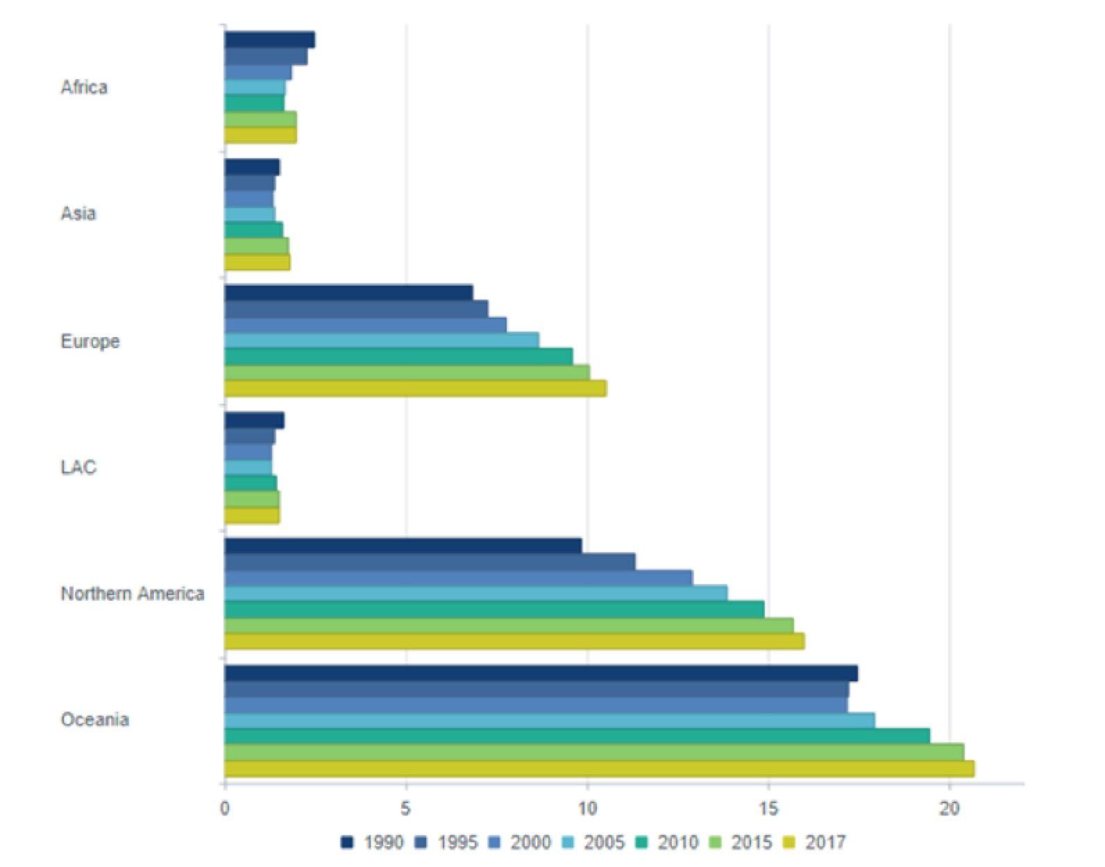 Figura 1 - Stock migratorio per 100 abitanti nelle regioni del mondo, 1990-2017 (LAC=America Latina e Caraibi). Fonte: Nazioni Unite