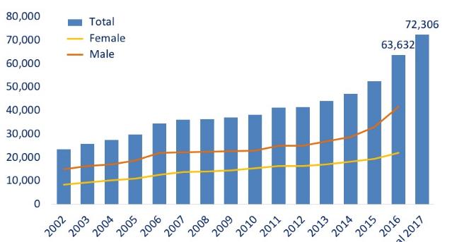 Figura 3 – Decessi per overdose (tutte le droghe), 2002-2016