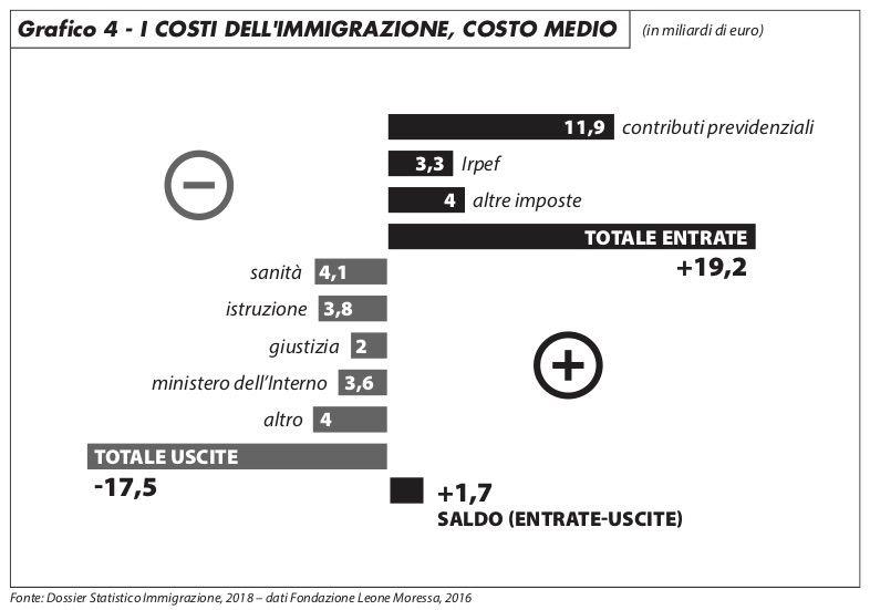 grafico4_di_sciullo_219