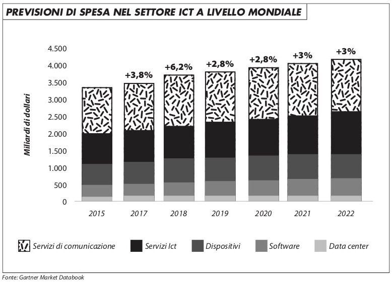 previsione_spesa_ict_germano_419