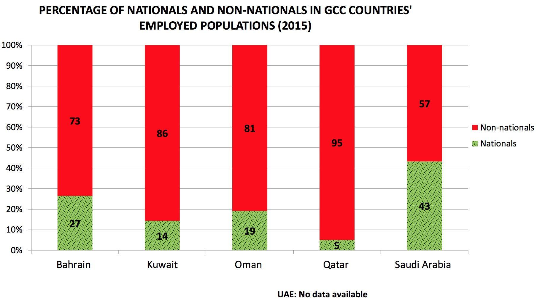 Figura 1 – Fonte: Gulf Labour Markets and Migration (GLMM) programme. Disponibile al sito gulfmigration.eu.