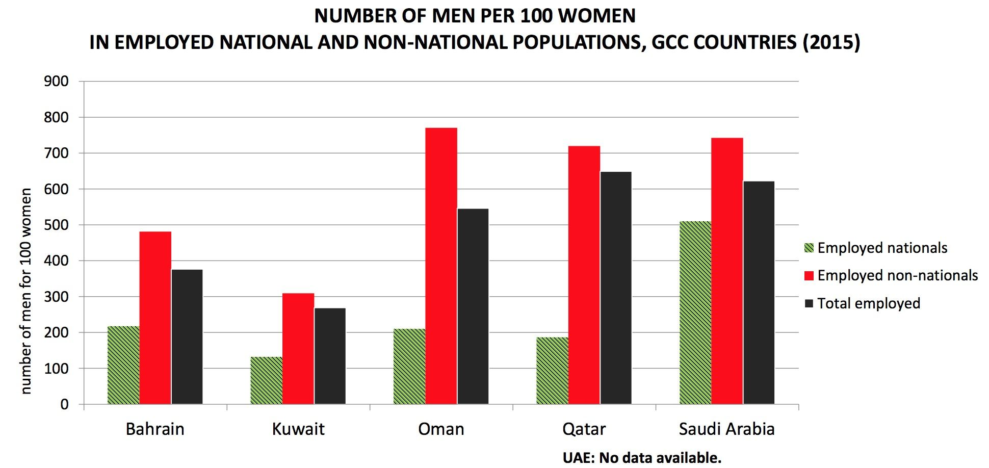 Figura 2 – Fonte: Gulf Labour Markets and Migration (GLMM) programme. Dati disponibili al sito gulfmigration.eu.