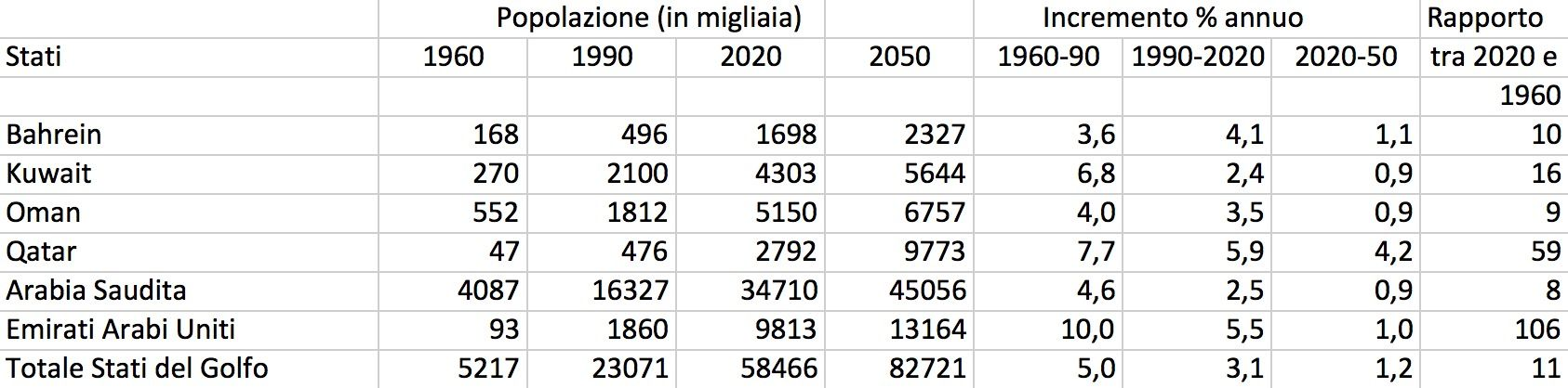 Tabella 1 – Popolazione degli Stati del Golfo, 1960-2050. Fonte: Fonte: Nazioni Unite, World Population Prospects, the 2017 Revision, https://population.un.org/wpp/