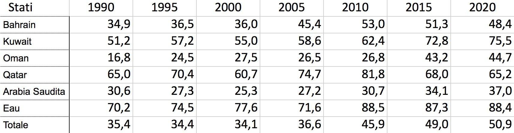 Tabella 2 - Stranieri per 100 abitanti negli Stati del Golfo, 1990-2017. Fonte: Nazioni Unite, World Population Prospects, the 2017 Revision, https://population.un.org/wpp/
