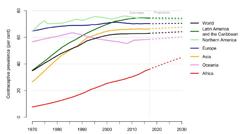 Percentuale delle donne in età feconda, sposate o in unione stabile, che utilizzano almeno un metodo contraccettivo. Fonte: Nazioni Unite