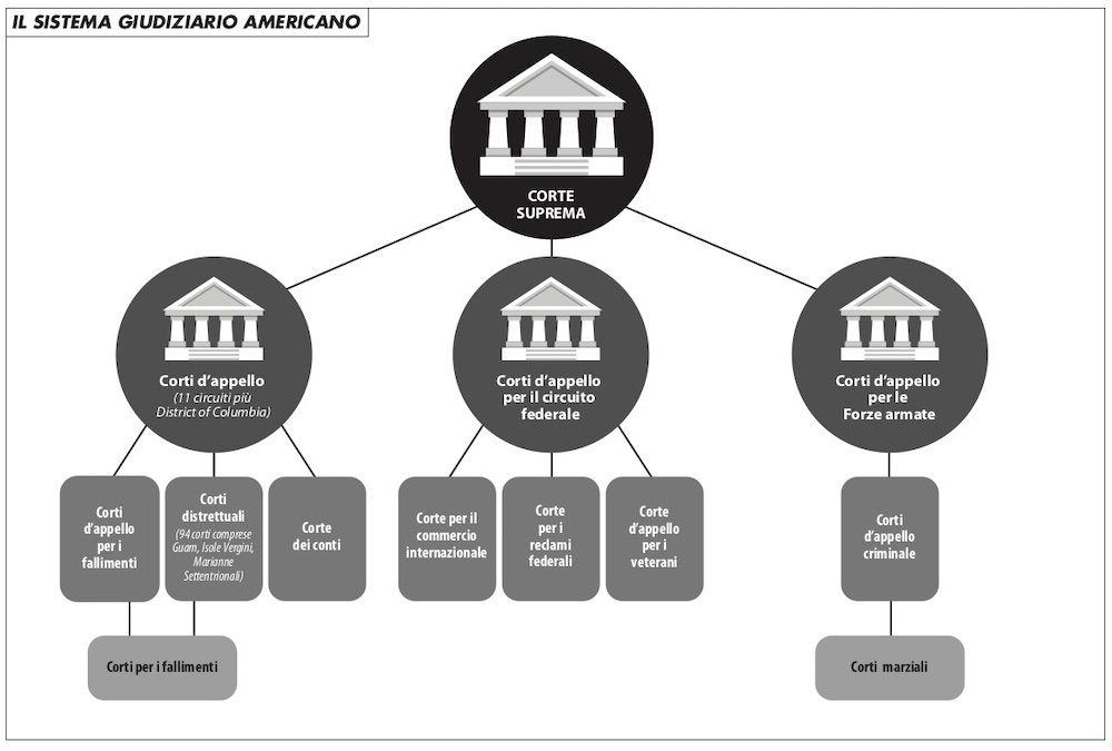 sistema_giudiziario_usa_fabbri_415