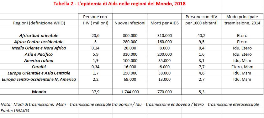 tabella 2 aids geodemos