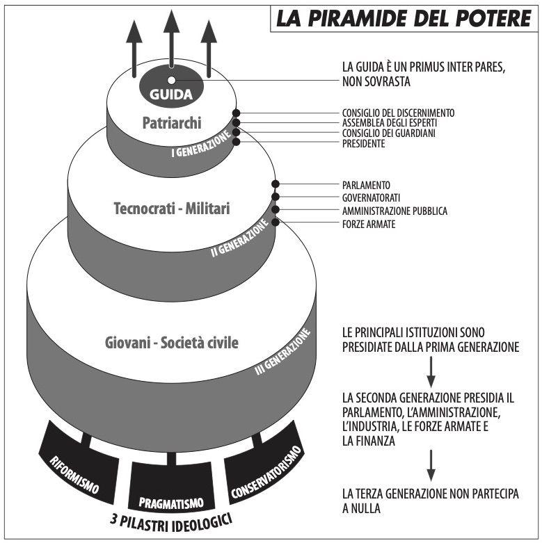 piramide_del_potere_pedde_120