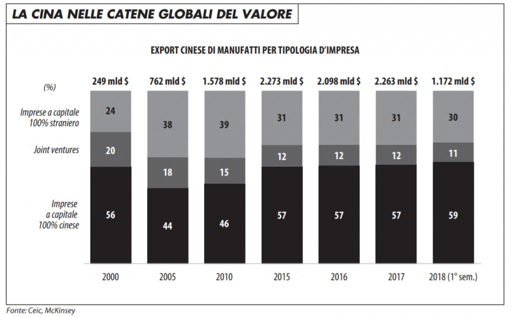 cina_nelle_catene_globali_del_valore_0320_maronta