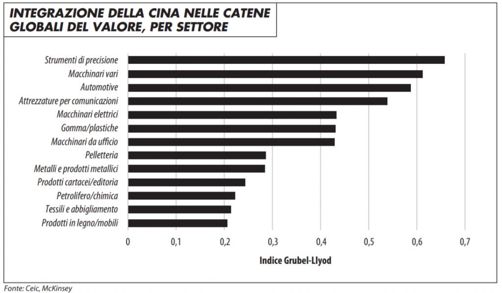 integrazione_della_cina_nelle_catene_globali_del_valore_0320_maronta