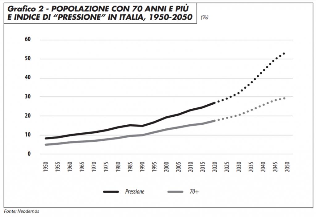 popolazione_con_70_anni_indice_pressione_italia_0320_neodemos