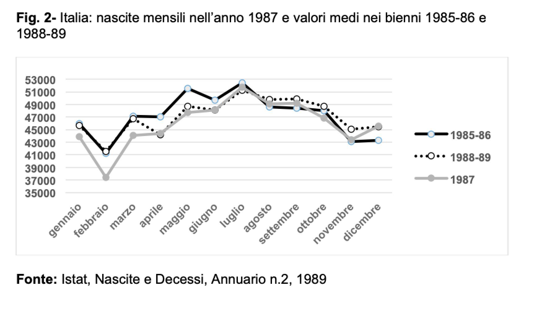 Fig. 2 - Italia: nascite mensili nell'anno 1987 e valori medi nei bienni 1985-86 e 1988-89