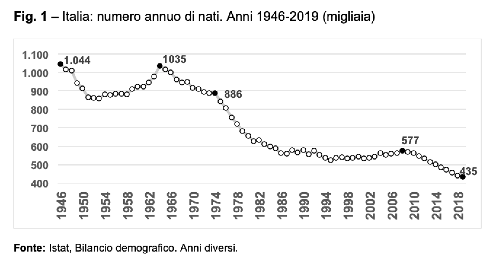 Fig.1 - Italia numero annuo di nati. Anni 1946-2019
