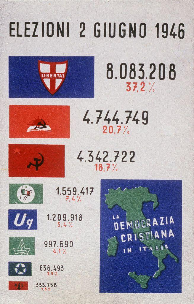 Post-war period, elections of 1946, postcard with the results in percentage and absolute number of votes, of the general elections of June 2, 1946. Postcard, lithograph 1946.