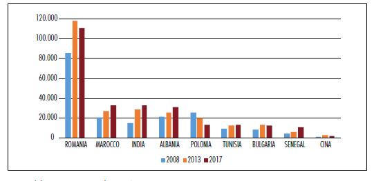 Operai stranieri in agricoltura secondo il Paese di provenienza, 2008, 2013, 2017.