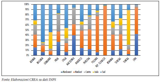 Distribuzione degli operai stranieri in agricoltura secondo l'area di residenza in Italia e il Paese di provenienza, 2017.