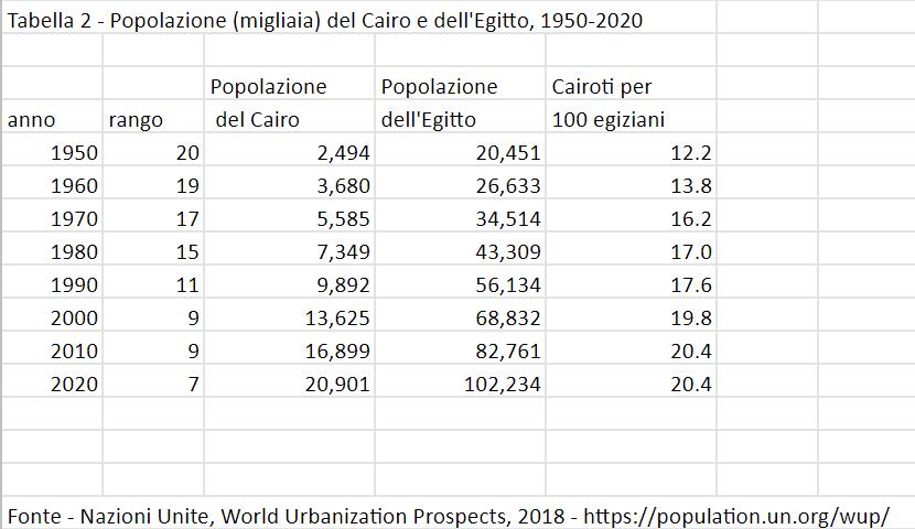 Tabella 2 - Popolazione (migliaia) del Cairo e dell'Egitto, 1950-2020
