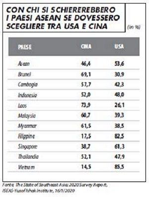 con_chi_si_schiererebbero_paesi_asean_scegliere_usa_cina_cuscito_620