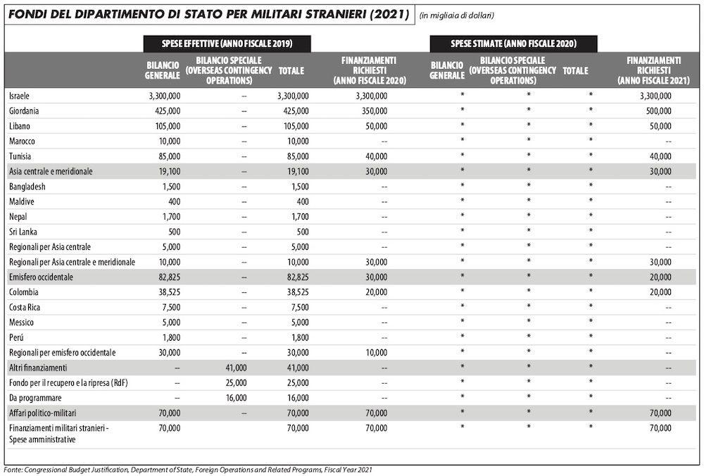 fondi_dip_stato_militari_stranieri_2_edito_620