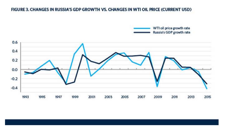 Crescita economica russa e crescita prezzo petrolio