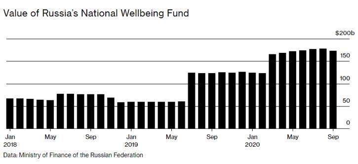 Fondo nazionale russo per il benessere