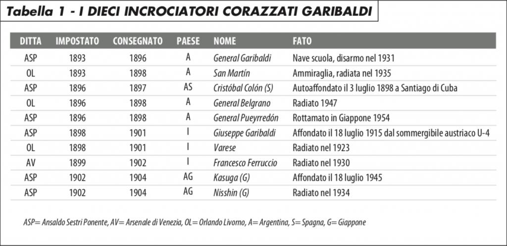 I dieci incrociatori corazzati Garibaldi