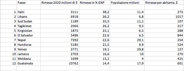 Tabella 2 - Paesi con il più alto rapporto tra rimesse e PIL, 2020 - Nota: Rimesse del 2020: stima della World Bank sulla base dei dati Gennaio-Ottobre